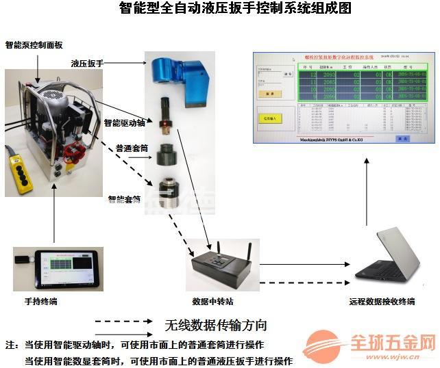 智能型全自动液压扳手控制系统