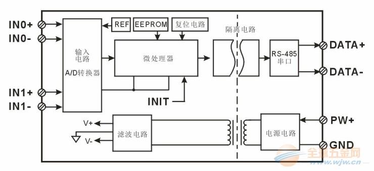 Modbus RTU 通讯协议: 模块出厂默认协议为MODBUS RTU通讯协议,默认地址为01,波特率为9600,数据格式:10位,1位起始位,8位数据位,1位停止位,无校验。 如果忘记模块地址和波特率,可以短接INIT1(9脚)到INIT2(12脚),再重新启动模块电源,模块暂时恢复为默认的状态:地址为01,波特率为9600。用户可以查询地址、波特率和通讯协议的寄存器40201-40203,得到模块的实际地址、波特率和通讯协议,也可以跟据需要修改地址、波特率和通讯协议。请注意Modbus通讯请将寄存器
