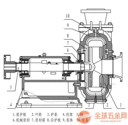 125SYA80-110压滤机输送泵